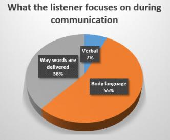 Pie chart showing what listeners focus on during communication