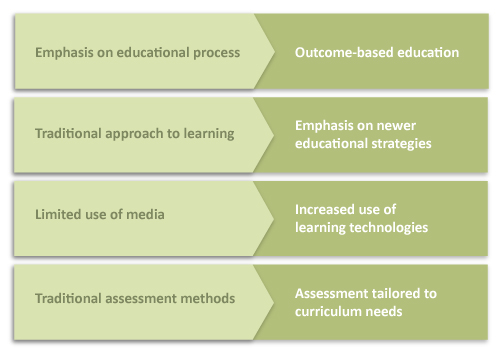 Figure demonstrating the differences between more traditional and modern approaches to teaching, e.g. current increased use of learning technologies, and tailoring of assessment to curriculum needs