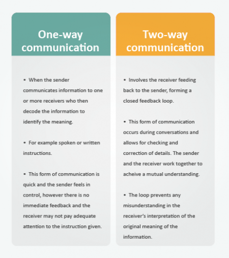 One- and two-way communication key points